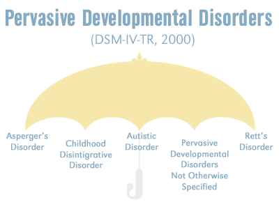 Research Paper On Autism Spectrum Disorder