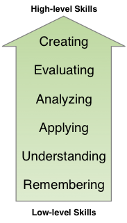 Bloom's taxonomy (modified): From low-level skills to high-level skills, they are remembering, understanding, applying, analyzing, evaluating, creating