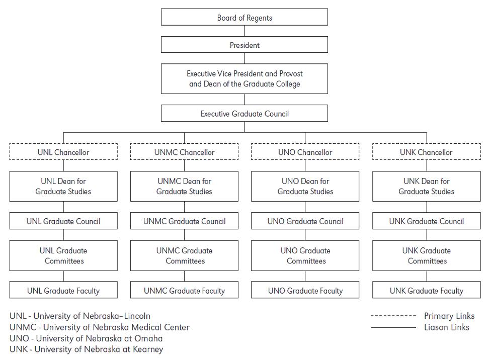 graduate college organizational chart