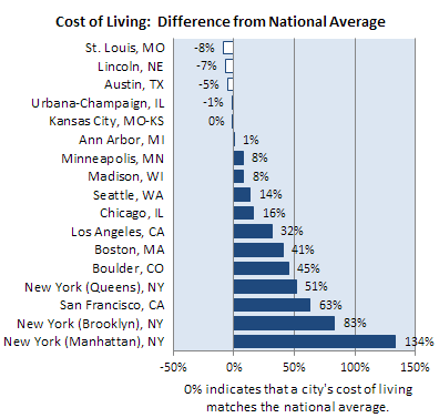 Graph of cost of living differences in several metropolitan areas