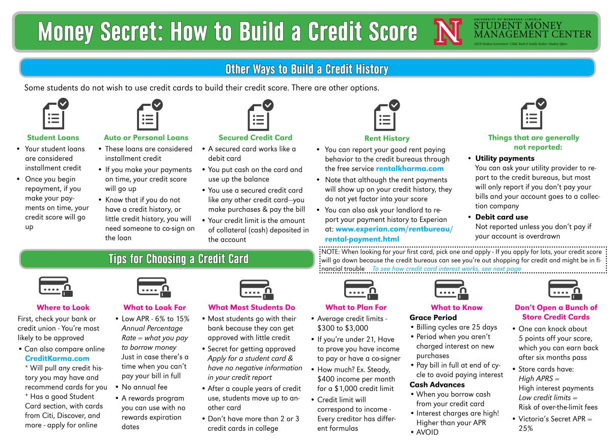 Building A Credit Score & Managing Credit Cardsgraphic ·graphic Teaching  College Students How To