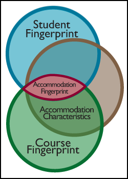 Three circle diagram showing overlap between the student, the course and the accommodation.